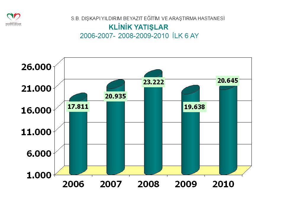 S.B. DIŞKAPI YILDIRIM BEYAZIT EĞİTİM VE ARAŞTIRMA HASTANESİ KLİNİK YATIŞLAR 2006-2007- 2008-2009-2010 İLK 6 AY