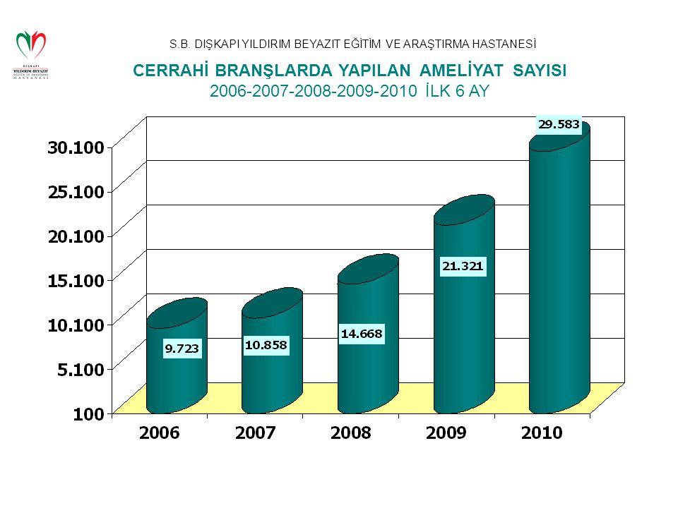 S.B. DIŞKAPI YILDIRIM BEYAZIT EĞİTİM VE ARAŞTIRMA HASTANESİ CERRAHİ BRANŞLARDA YAPILAN AMELİYAT SAYISI 2006-2007-2008-2009-2010 İLK 6 AY