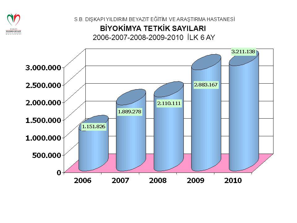 S.B. DIŞKAPI YILDIRIM BEYAZIT EĞİTİM VE ARAŞTIRMA HASTANESİ BİYOKİMYA TETKİK SAYILARI 2006-2007-2008-2009-2010 İLK 6 AY