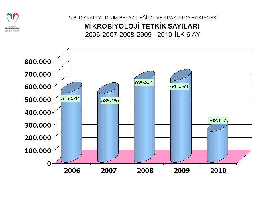 S.B. DIŞKAPI YILDIRIM BEYAZIT EĞİTİM VE ARAŞTIRMA HASTANESİ MİKROBİYOLOJİ TETKİK SAYILARI 2006-2007-2008-2009 -2010 İLK 6 AY