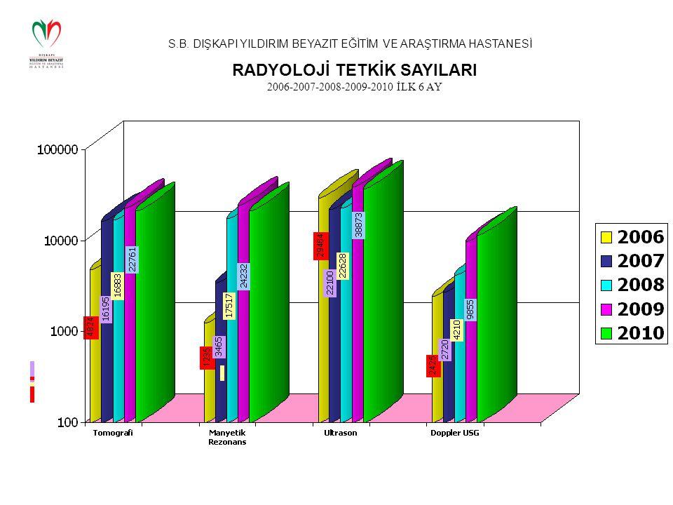 S.B. DIŞKAPI YILDIRIM BEYAZIT EĞİTİM VE ARAŞTIRMA HASTANESİ RADYOLOJİ TETKİK SAYILARI 2006-2007-2008-2009-2010 İLK 6 AY