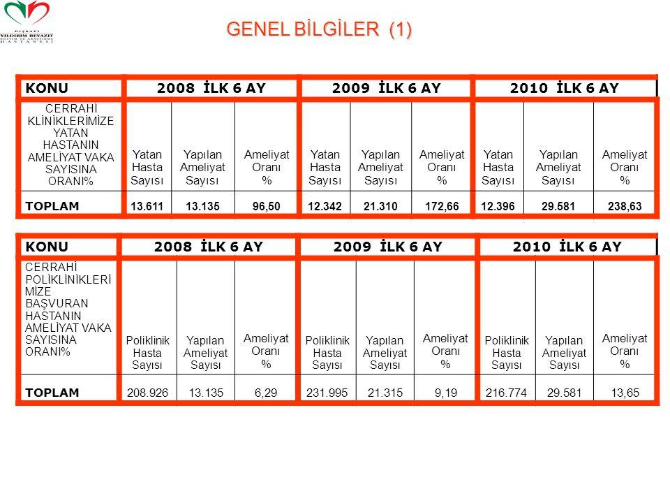 GENEL BİLGİLER (1) KONU2008 İLK 6 AY2009 İLK 6 AY2010 İLK 6 AY CERRAHİ KLİNİKLERİMİZE YATAN HASTANIN AMELİYAT VAKA SAYISINA ORANI% Yatan Hasta Sayısı