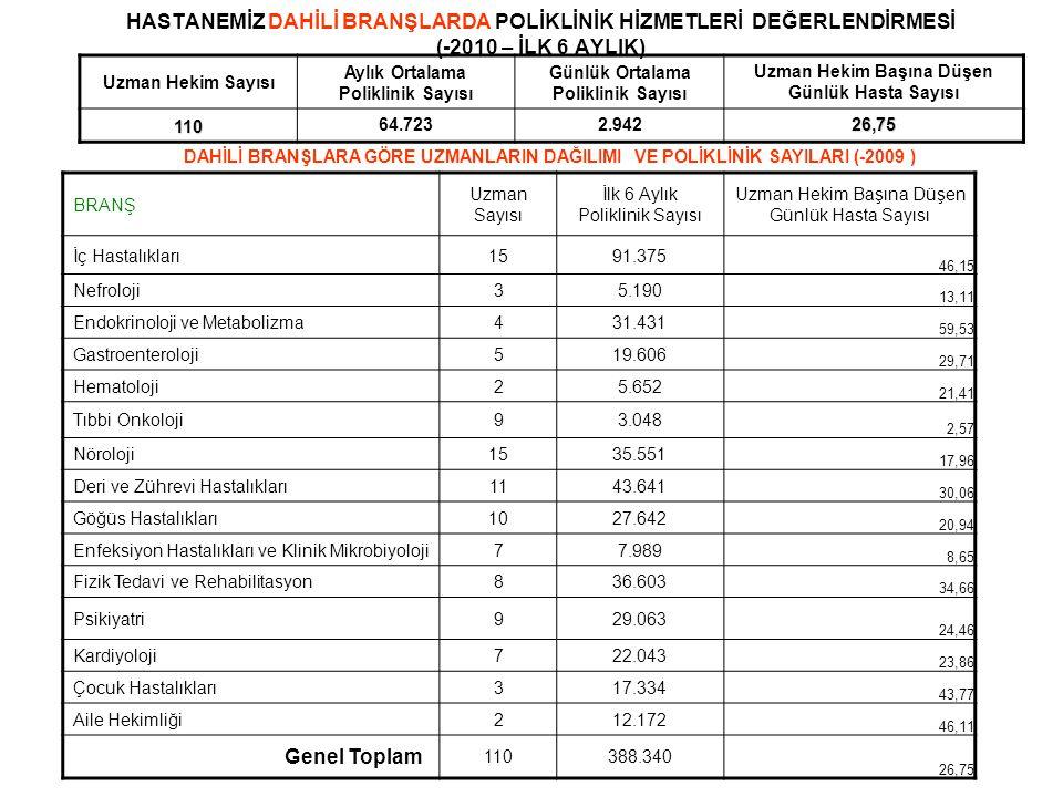 HASTANEMİZ DAHİLİ BRANŞLARDA POLİKLİNİK HİZMETLERİ DEĞERLENDİRMESİ (-2010 – İLK 6 AYLIK) Uzman Hekim Sayısı Aylık Ortalama Poliklinik Sayısı Günlük Ortalama Poliklinik Sayısı Uzman Hekim Başına Düşen Günlük Hasta Sayısı 11064.7232.94226,75 DAHİLİ BRANŞLARA GÖRE UZMANLARIN DAĞILIMI VE POLİKLİNİK SAYILARI (-2009 ) BRANŞ Uzman Sayısı İlk 6 Aylık Poliklinik Sayısı Uzman Hekim Başına Düşen Günlük Hasta Sayısı İç Hastalıkları1591.375 46,15 Nefroloji35.190 13,11 Endokrinoloji ve Metabolizma431.431 59,53 Gastroenteroloji519.606 29,71 Hematoloji25.652 21,41 Tıbbi Onkoloji93.048 2,57 Nöroloji1535.551 17,96 Deri ve Zührevi Hastalıkları1143.641 30,06 Göğüs Hastalıkları1027.642 20,94 Enfeksiyon Hastalıkları ve Klinik Mikrobiyoloji77.989 8,65 Fizik Tedavi ve Rehabilitasyon836.603 34,66 Psikiyatri929.063 24,46 Kardiyoloji722.043 23,86 Çocuk Hastalıkları317.334 43,77 Aile Hekimliği212.172 46,11 Genel Toplam 110388.340 26,75