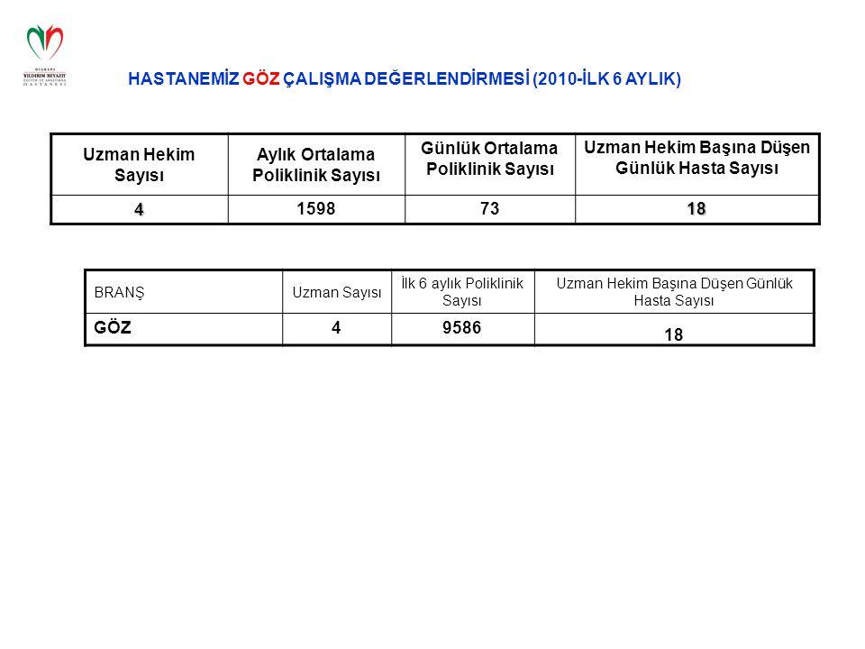 HASTANEMİZ GÖZ ÇALIŞMA DEĞERLENDİRMESİ (2010-İLK 6 AYLIK) Uzman Hekim Sayısı Aylık Ortalama Poliklinik Sayısı Günlük Ortalama Poliklinik Sayısı Uzman Hekim Başına Düşen Günlük Hasta Sayısı 415987318 BRANŞUzman Sayısı İlk 6 aylık Poliklinik Sayısı Uzman Hekim Başına Düşen Günlük Hasta Sayısı GÖZ49586 18