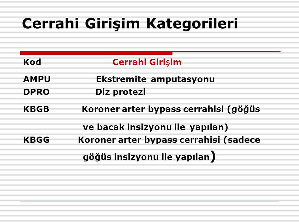 Cerrahi Girişim Kategorileri Kod Cerrahi Girişim AMPU Ekstremite amputasyonu DPRO Diz protezi KBGB Koroner arter bypass cerrahisi (göğüs ve bacak insi