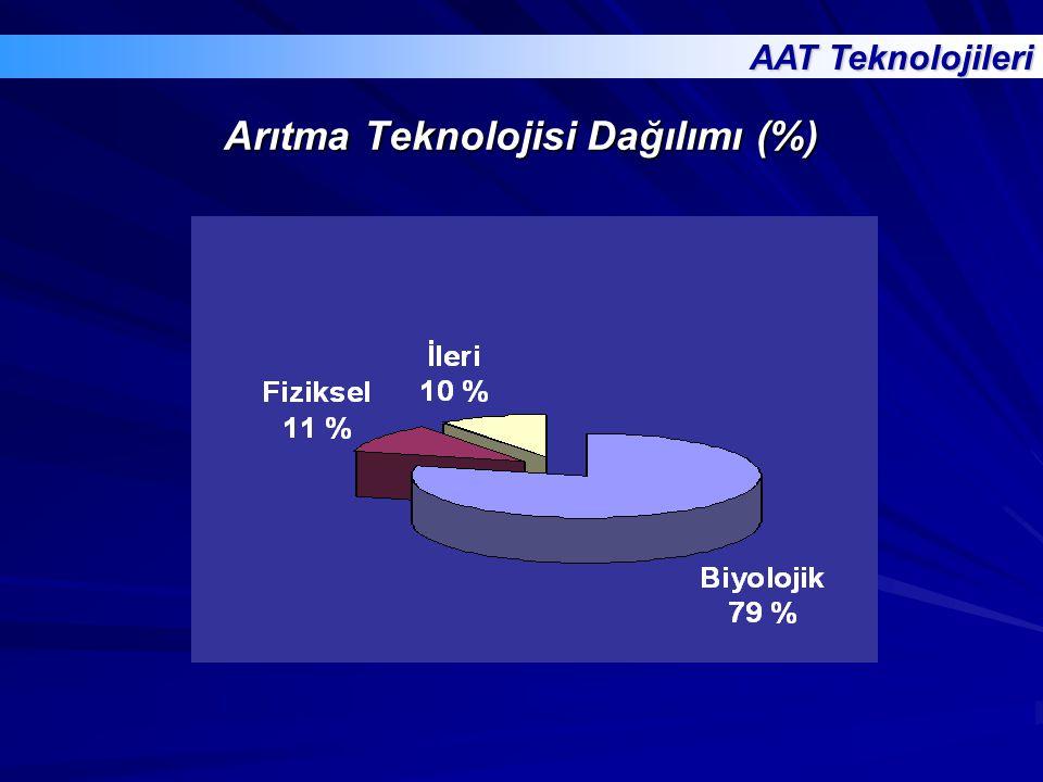 Arıtma Teknolojisi Dağılımı (%) AAT Teknolojileri