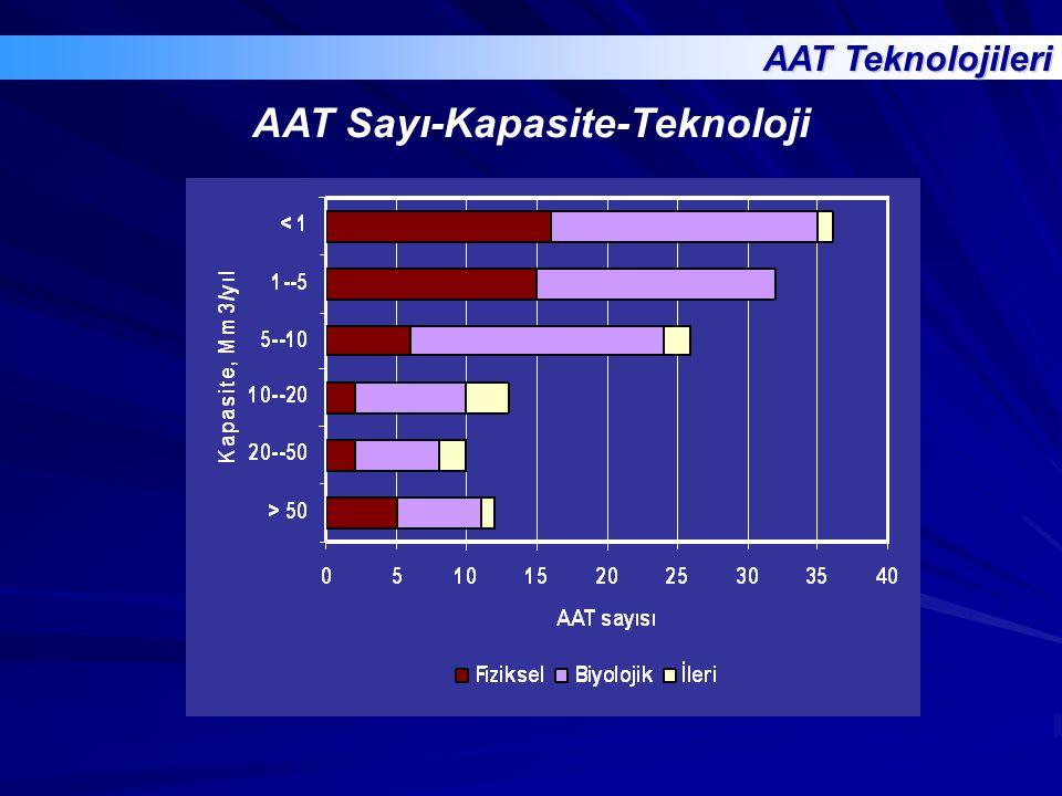 AAT Sayı-Kapasite-Teknoloji AAT Teknolojileri