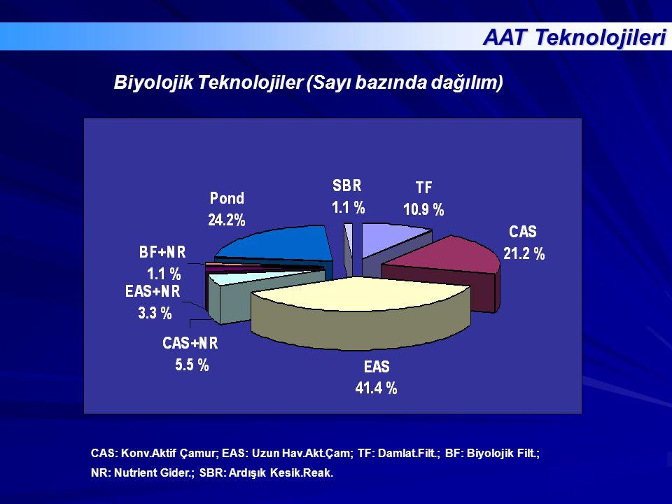 CAS: Konv.Aktif Çamur; EAS: Uzun Hav.Akt.Çam; TF: Damlat.Filt.; BF: Biyolojik Filt.; NR: Nutrient Gider.; SBR: Ardışık Kesik.Reak. AAT Teknolojileri B