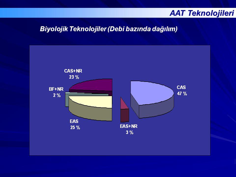 AAT Teknolojileri Biyolojik Teknolojiler (Debi bazında dağılım)