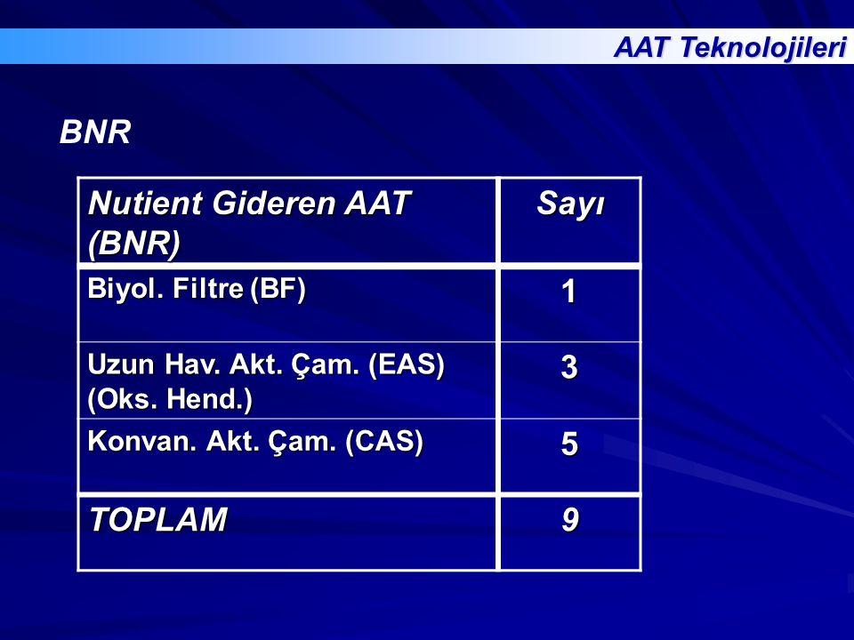 AAT Teknolojileri Nutient Gideren AAT (BNR) Sayı Biyol. Filtre (BF) 1 Uzun Hav. Akt. Çam. (EAS) (Oks. Hend.) 3 Konvan. Akt. Çam. (CAS) 5 TOPLAM9 BNR