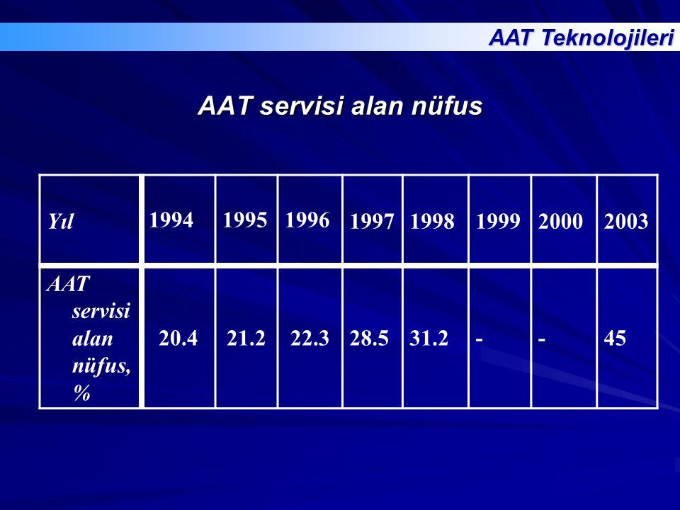 AAT servisi alan nüfus Yıl 199419951996 19971998199920002003 AAT servisi alan nüfus, % 20.421.222.328.531.2--45 AAT Teknolojileri