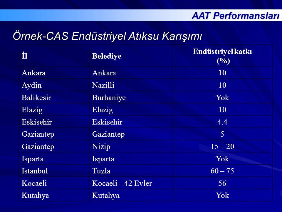 İlBelediye Endüstriyel katkı (%) Ankara 10 AydinNazilli10 BalikesirBurhaniyeYok Elazig 10 Eskisehir 4.4 Gaziantep 5 Nizip15 – 20 Isparta Yok IstanbulT