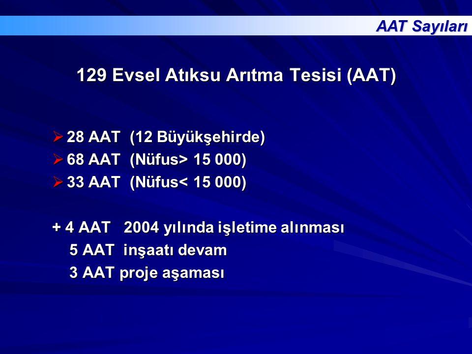 28 AAT (12 Büyükşehirde)  68 AAT (Nüfus> 15 000)  33 AAT (Nüfus< 15 000) + 4 AAT 2004 yılında işletime alınması 5 AAT inşaatı devam 5 AAT inşaatı