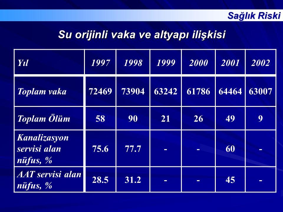Su orijinli vaka ve altyapı ilişkisi Yıl199719981999200020012002 Toplam vaka724697390463242617866446463007 Toplam Ölüm58902126499 Kanalizasyon servisi