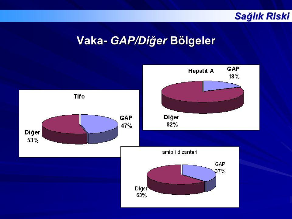 Vaka- GAP/Diğer Bölgeler Sağlık Riski