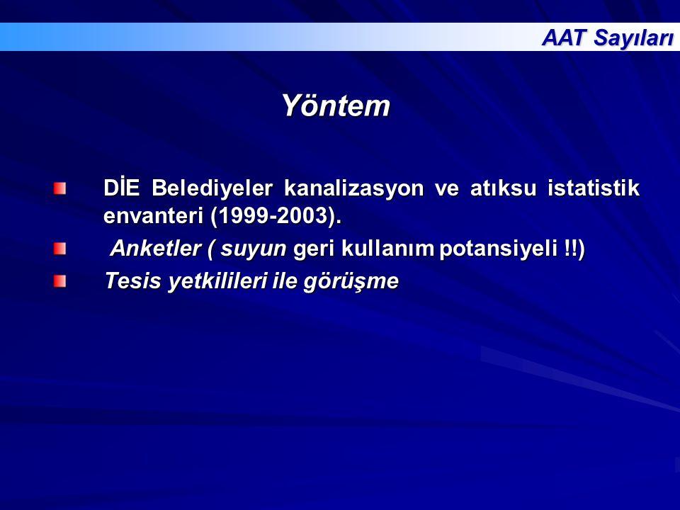 Yöntem DİE Belediyeler kanalizasyon ve atıksu istatistik envanteri (1999-2003). Anketler ( suyun geri kullanım potansiyeli !!) Anketler ( suyun geri k