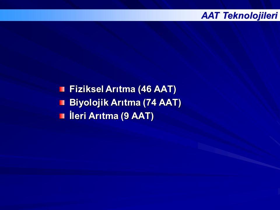 Fiziksel Arıtma (46 AAT) Biyolojik Arıtma (74 AAT) İleri Arıtma (9 AAT) AAT Teknolojileri