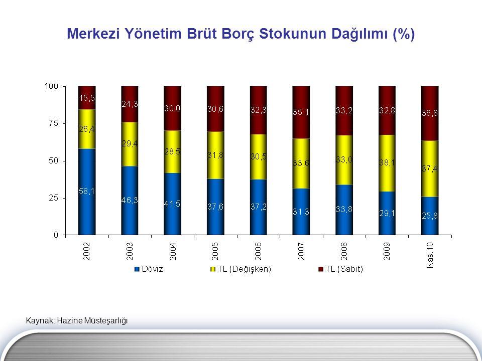 Merkezi Yönetim Brüt Borç Stokunun Dağılımı (%) Kaynak: Hazine Müsteşarlığı