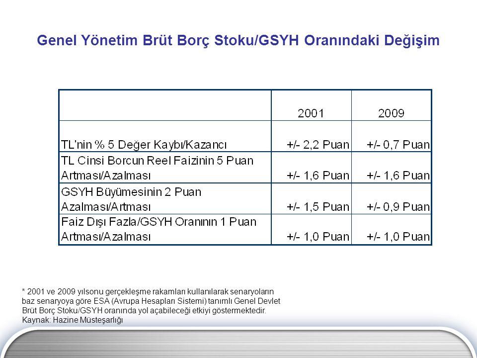* 2001 ve 2009 yılsonu gerçekleşme rakamları kullanılarak senaryoların baz senaryoya göre ESA (Avrupa Hesapları Sistemi) tanımlı Genel Devlet Brüt Borç Stoku/GSYH oranında yol açabileceği etkiyi göstermektedir.