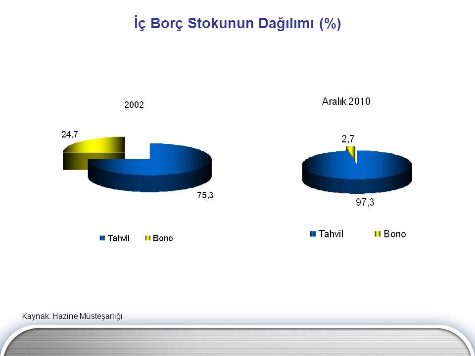 İç Borç Stokunun Dağılımı (%) Kaynak: Hazine Müsteşarlığı