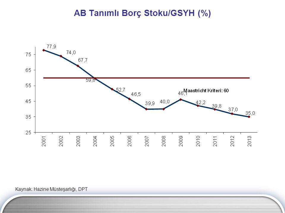 AB Tanımlı Borç Stoku/GSYH (%) Kaynak: Hazine Müsteşarlığı, DPT