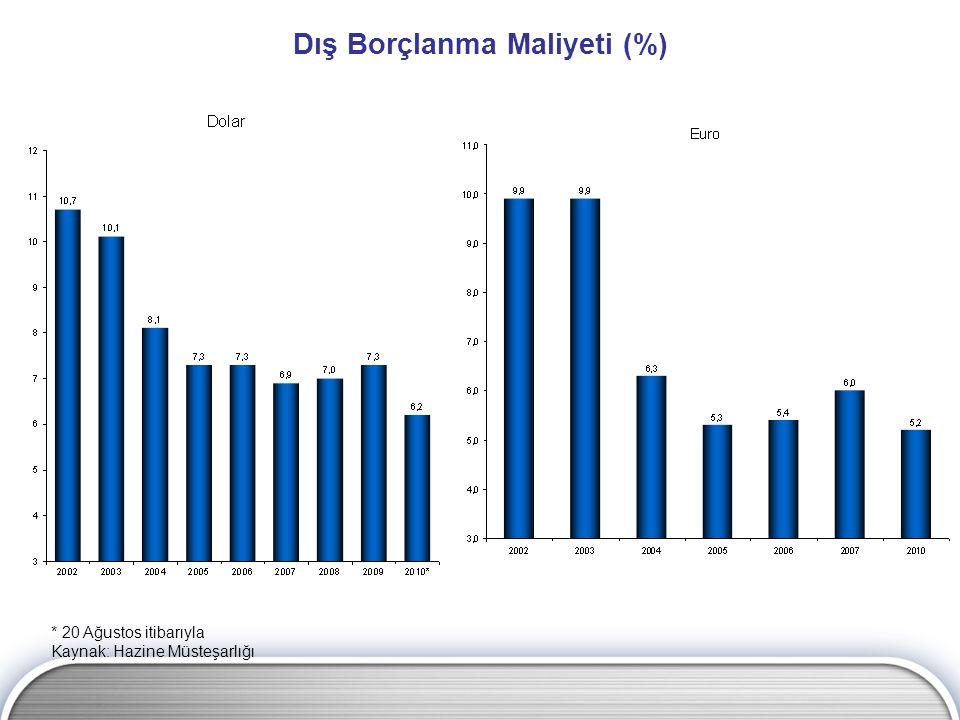 * 20 Ağustos itibarıyla Kaynak: Hazine Müsteşarlığı Dış Borçlanma Maliyeti (%)