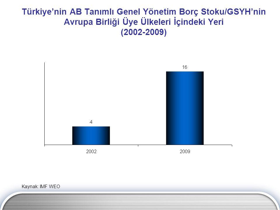Türkiye'nin AB Tanımlı Genel Yönetim Borç Stoku/GSYH'nin Avrupa Birliği Üye Ülkeleri İçindeki Yeri (2002-2009) Kaynak: IMF WEO
