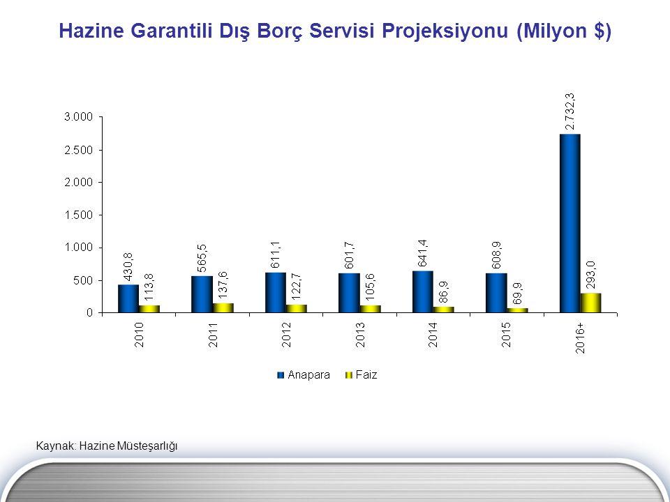 Hazine Garantili Dış Borç Servisi Projeksiyonu (Milyon $) Kaynak: Hazine Müsteşarlığı