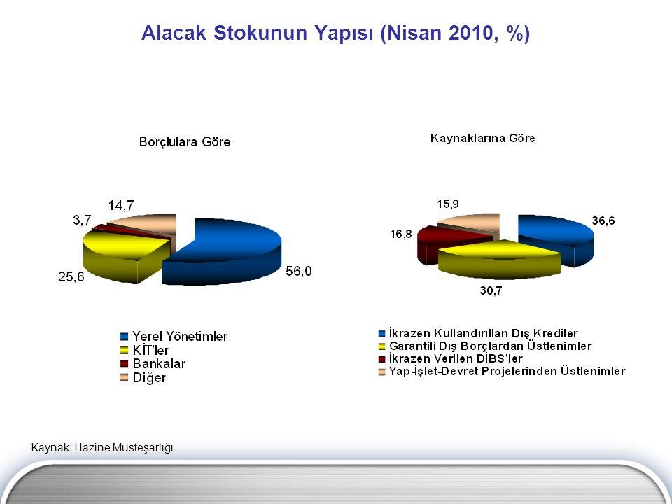 Alacak Stokunun Yapısı (Nisan 2010, %) Kaynak: Hazine Müsteşarlığı