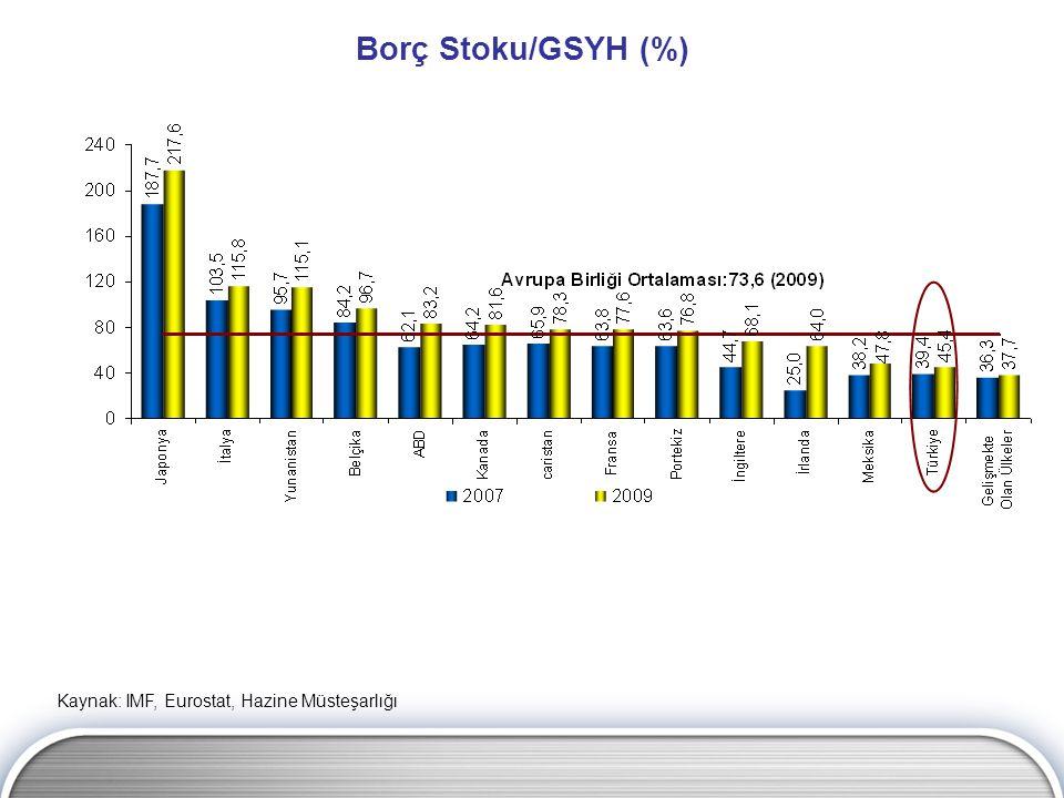 Borç Stoku/GSYH (%) Kaynak: IMF, Eurostat, Hazine Müsteşarlığı