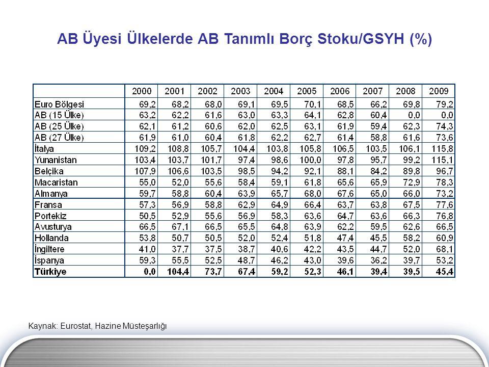 Kaynak: Eurostat, Hazine Müsteşarlığı AB Üyesi Ülkelerde AB Tanımlı Borç Stoku/GSYH (%)