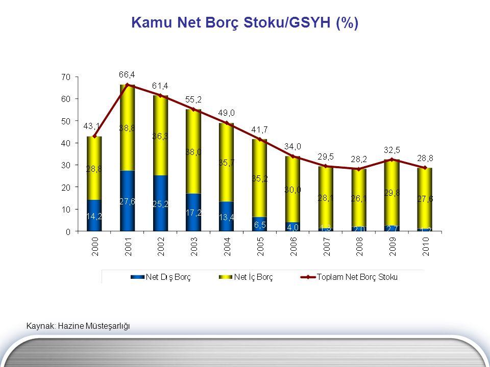 Kamu Net Borç Stoku/GSYH (%) Kaynak: Hazine Müsteşarlığı