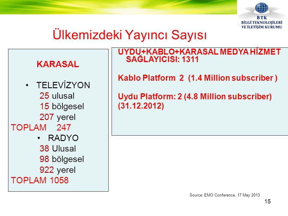 KARASAL •TELEVİZYON 25 ulusal 15 bölgesel 207 yerel TOPLAM 247 •RADYO 38 Ulusal 98 bölgesel 922 yerel TOPLAM 1058 Ülkemizdeki Yayıncı Sayısı UYDU+KABLO+KARASAL MEDYA HİZMET SAĞLAYICISI: 1311 Kablo Platform 2 (1.4 Million subscriber ) Uydu Platform: 2 (4.8 Million subscriber) (31.12.2012) Source: EMO Conference, 17 May 2013 15