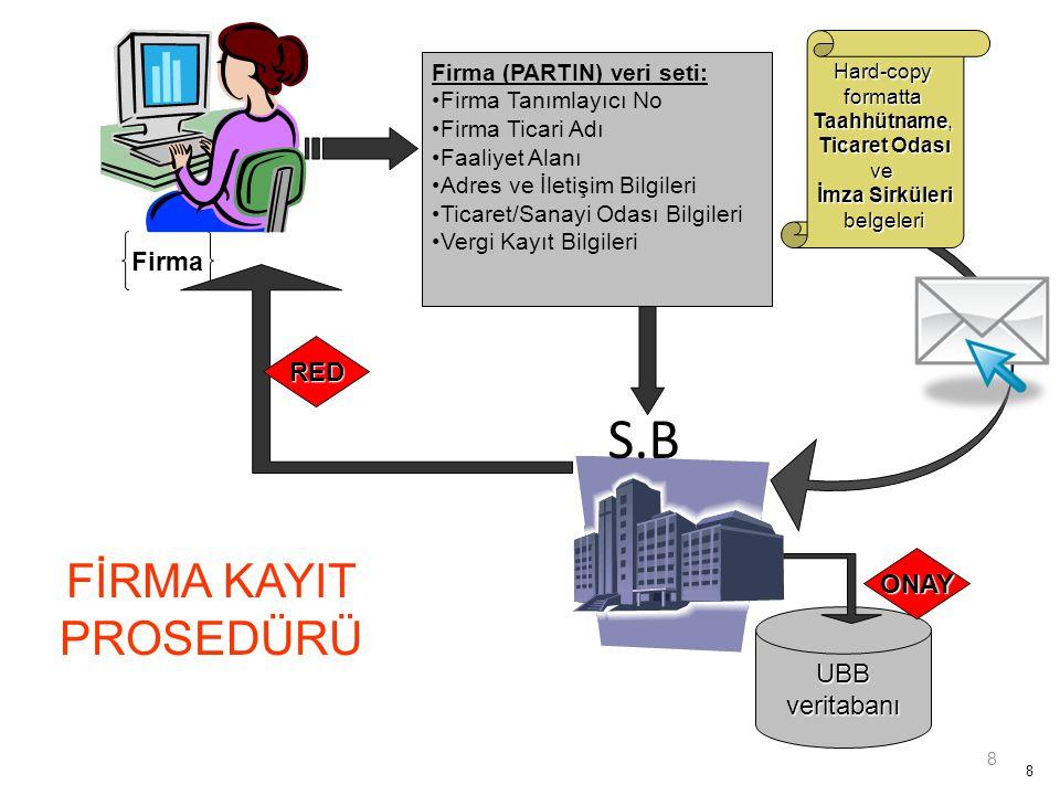 8 8 Firma Hard-copyformatta Taahhütname, Ticaret Odası ve İmza Sirküleri belgeleri UBBveritabanı ONAY RED Firma (PARTIN) veri seti: •Firma Tanımlayıcı