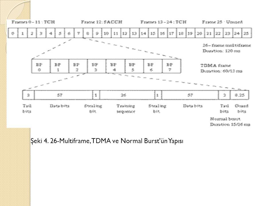 Şeki 4. 26-Multiframe, TDMA ve Normal Burst'ün Yapısı