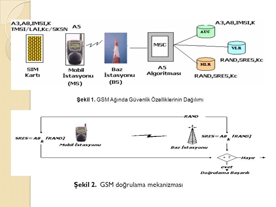 Şekil 1. GSM Ağında Güvenlik Özelliklerinin Dağılımı Şekil 2. GSM do ğ rulama mekanizması