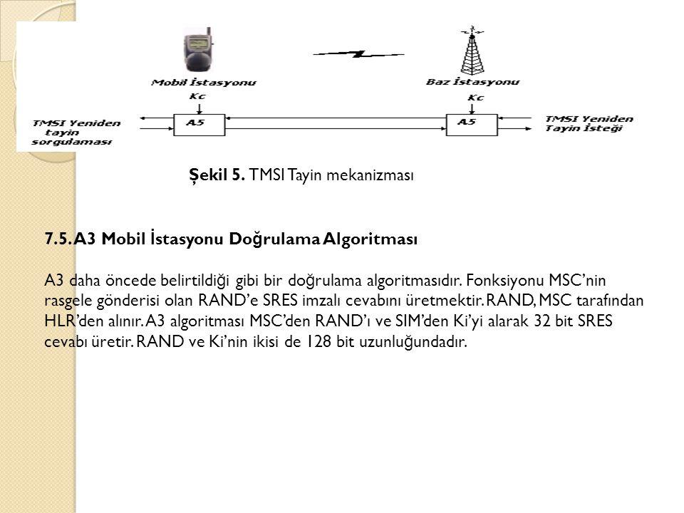 Şekil 5. TMSI Tayin mekanizması 7.5. A3 Mobil İ stasyonu Do ğ rulama Algoritması A3 daha öncede belirtildi ğ i gibi bir do ğ rulama algoritmasıdır. Fo