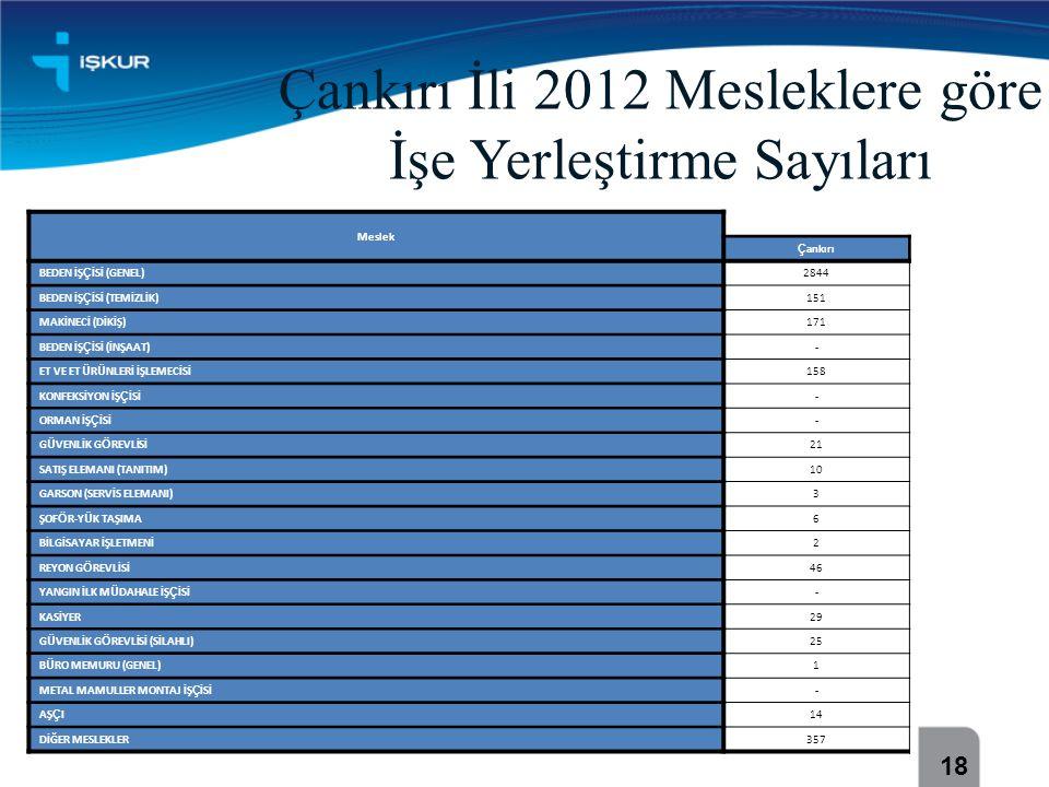 Çankırı İli 2012 Mesleklere göre İşe Yerleştirme Sayıları Meslek Ç ankırı BEDEN İŞ Ç İSİ (GENEL)2844 BEDEN İŞ Ç İSİ (TEMİZLİK)151 MAKİNECİ (DİKİŞ)171