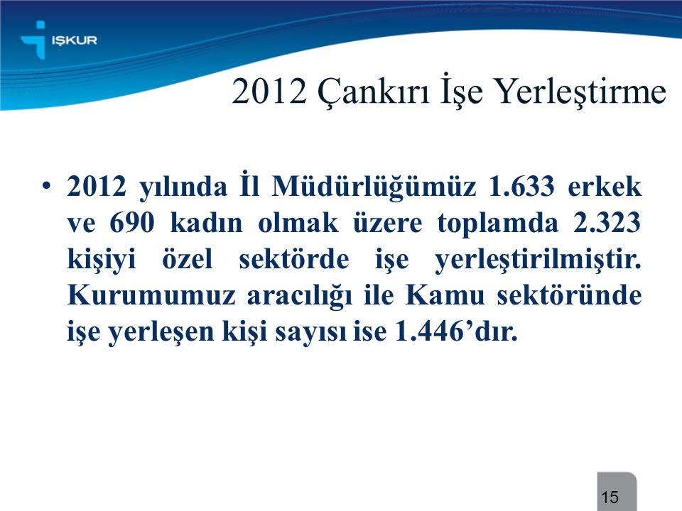 2012 Çankırı İşe Yerleştirme • 2012 yılında İl Müdürlüğümüz 1.633 erkek ve 690 kadın olmak üzere toplamda 2.323 kişiyi özel sektörde işe yerleştirilmi