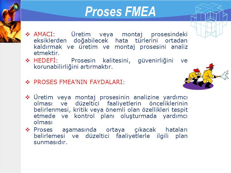 Servis FMEA  AMACI: Organizasyondaki aksaklıkların analiz edilmesidir.  HEDEFİ:Organizasyonun kalitesini, güvenirliğini ve korunabilirliğini artırma