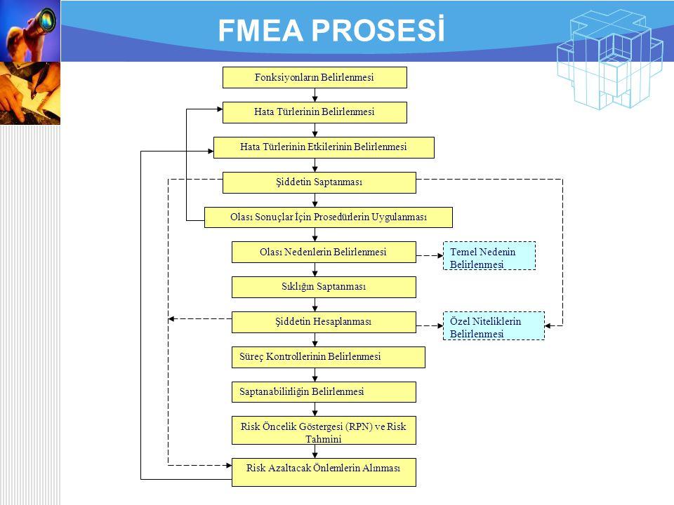 FMEA'DA ÖN ŞARTLAR 1.Öncelikle sistemin ya da prosesin makro ve mikro ayrıştırması yapılmış olmalıdır. 2.İncelenen sistem veya ekipman karmaşık ve bir