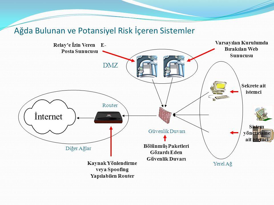 Ağda Bulunan ve Potansiyel Risk İçeren Sistemler DMZ Yerel Ağ Güvenlik Duvarı İnternet Diğer Ağlar Router Varsayılan Kurulumda Bırakılan Web Sunucusu Relay'e İzin Veren E- Posta Sunucusu Sekrete ait istemci Sistem yöneticisine ait istemci Bölünmüş Paketleri Gözardı Eden Güvenlik Duvarı Kaynak Yönlendirme veya Spoofing Yapılabilen Router