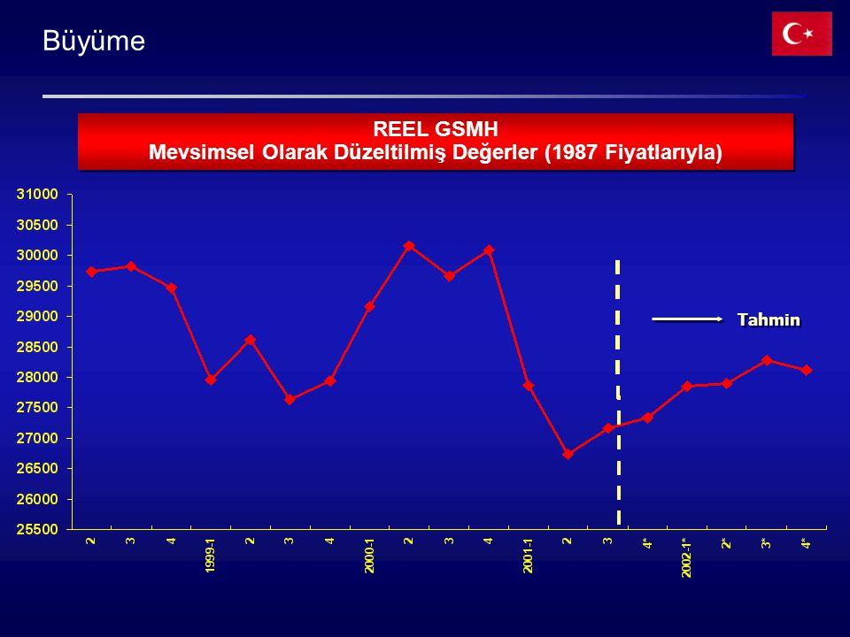 Büyüme REEL GSMH Mevsimsel Olarak Düzeltilmiş Değerler (1987 Fiyatlarıyla) REEL GSMH Mevsimsel Olarak Düzeltilmiş Değerler (1987 Fiyatlarıyla) Tahmin