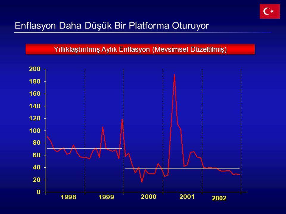 Enflasyon Daha Düşük Bir Platforma Oturuyor Yıllıklaştırılmış Aylık Enflasyon (Mevsimsel Düzeltilmiş) 20022002