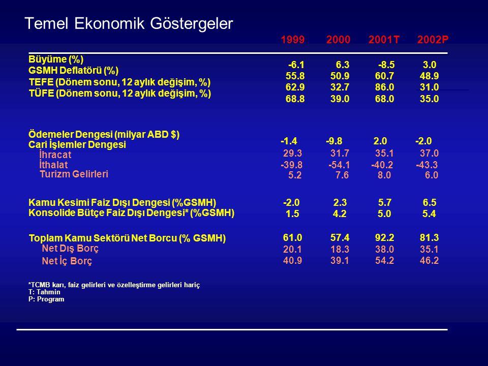 Büyüme (%) GSMH Deflatörü (%) TEFE (Dönem sonu, 12 aylık değişim, %) TÜFE (Dönem sonu, 12 aylık değişim, %) Ödemeler Dengesi (milyar ABD $) Cari İşlemler Dengesi İhracat İthalat Turizm Gelirleri Kamu Kesimi Faiz Dışı Dengesi (%GSMH) Konsolide Bütçe Faiz Dışı Dengesi* (%GSMH) Toplam Kamu Sektörü Net Borcu (% GSMH) Net Dış Borç Net İç Borç *TCMB karı, faiz gelirleri ve özelleştirme gelirleri hariç T: Tahmin P: Program Temel Ekonomik Göstergeler 1999 2000 2001T 2002P -6.1 6.3 -8.5 3.0 55.8 50.9 60.7 48.9 62.9 32.7 86.0 31.0 68.8 39.0 68.0 35.0 -1.4 -9.8 2.0 -2.0 29.3 31.7 35.1 37.0 -39.8 -54.1 -40.2 -43.3 5.2 7.6 8.0 6.0 -2.0 2.3 5.7 6.5 1.5 4.2 5.0 5.4 61.0 57.4 92.2 81.3 20.1 18.3 38.0 35.1 40.9 39.1 54.2 46.2
