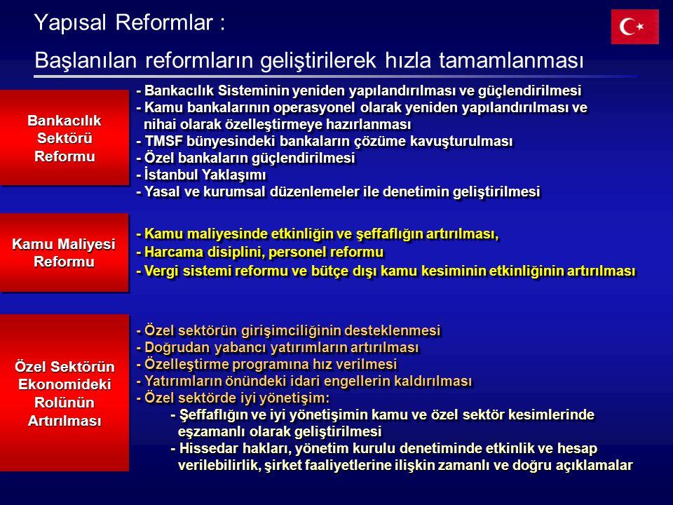 Yapısal Reformlar : Başlanılan reformların geliştirilerek hızla tamamlanması - Bankacılık Sisteminin yeniden yapılandırılması ve güçlendirilmesi - Kamu bankalarının operasyonel olarak yeniden yapılandırılması ve nihai olarak özelleştirmeye hazırlanması nihai olarak özelleştirmeye hazırlanması - TMSF bünyesindeki bankaların çözüme kavuşturulması - Özel bankaların güçlendirilmesi - İstanbul Yaklaşımı - Yasal ve kurumsal düzenlemeler ile denetimin geliştirilmesi - Bankacılık Sisteminin yeniden yapılandırılması ve güçlendirilmesi - Kamu bankalarının operasyonel olarak yeniden yapılandırılması ve nihai olarak özelleştirmeye hazırlanması nihai olarak özelleştirmeye hazırlanması - TMSF bünyesindeki bankaların çözüme kavuşturulması - Özel bankaların güçlendirilmesi - İstanbul Yaklaşımı - Yasal ve kurumsal düzenlemeler ile denetimin geliştirilmesi Bankacılık Sektörü Reformu Özel Sektörün Ekonomideki Rolünün Artırılması - Özel sektörün girişimciliğinin desteklenmesi - Doğrudan yabancı yatırımların artırılması - Özelleştirme programına hız verilmesi - Yatırımların önündeki idari engellerin kaldırılması - Özel sektörde iyi yönetişim: - Şeffaflığın ve iyi yönetişimin kamu ve özel sektör kesimlerinde - Şeffaflığın ve iyi yönetişimin kamu ve özel sektör kesimlerinde eşzamanlı olarak geliştirilmesi eşzamanlı olarak geliştirilmesi - Hissedar hakları, yönetim kurulu denetiminde etkinlik ve hesap verilebilirlik, şirket faaliyetlerine ilişkin zamanlı ve doğru açıklamalar - Hissedar hakları, yönetim kurulu denetiminde etkinlik ve hesap verilebilirlik, şirket faaliyetlerine ilişkin zamanlı ve doğru açıklamalar - Özel sektörün girişimciliğinin desteklenmesi - Doğrudan yabancı yatırımların artırılması - Özelleştirme programına hız verilmesi - Yatırımların önündeki idari engellerin kaldırılması - Özel sektörde iyi yönetişim: - Şeffaflığın ve iyi yönetişimin kamu ve özel sektör kesimlerinde - Şeffaflığın ve iyi yönetişimin kamu ve özel sektör kesimlerinde eşzamanlı olarak geliştirilmesi eşza
