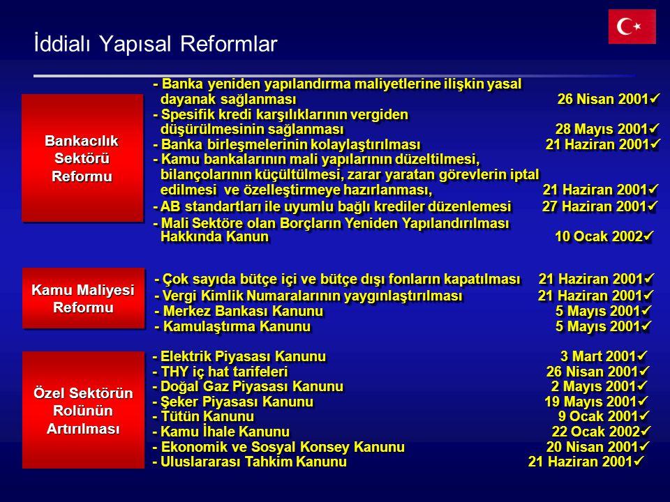 İddialı Yapısal Reformlar - Banka yeniden yapılandırma maliyetlerine ilişkin yasal dayanak sağlanması 26 Nisan 2001  dayanak sağlanması 26 Nisan 2001  - Spesifik kredi karşılıklarının vergiden düşürülmesinin sağlanması 28 Mayıs 2001  düşürülmesinin sağlanması 28 Mayıs 2001  - Banka birleşmelerinin kolaylaştırılması 21 Haziran 2001  - Kamu bankalarının mali yapılarının düzeltilmesi, bilançolarının küçültülmesi, zarar yaratan görevlerin iptal bilançolarının küçültülmesi, zarar yaratan görevlerin iptal edilmesi ve özelleştirmeye hazırlanması, 21 Haziran 2001  edilmesi ve özelleştirmeye hazırlanması, 21 Haziran 2001  - AB standartları ile uyumlu bağlı krediler düzenlemesi 27 Haziran 2001  - Mali Sektöre olan Borçların Yeniden Yapılandırılması Hakkında Kanun10 Ocak 2002  Hakkında Kanun 10 Ocak 2002  - Banka yeniden yapılandırma maliyetlerine ilişkin yasal dayanak sağlanması 26 Nisan 2001  dayanak sağlanması 26 Nisan 2001  - Spesifik kredi karşılıklarının vergiden düşürülmesinin sağlanması 28 Mayıs 2001  düşürülmesinin sağlanması 28 Mayıs 2001  - Banka birleşmelerinin kolaylaştırılması 21 Haziran 2001  - Kamu bankalarının mali yapılarının düzeltilmesi, bilançolarının küçültülmesi, zarar yaratan görevlerin iptal bilançolarının küçültülmesi, zarar yaratan görevlerin iptal edilmesi ve özelleştirmeye hazırlanması, 21 Haziran 2001  edilmesi ve özelleştirmeye hazırlanması, 21 Haziran 2001  - AB standartları ile uyumlu bağlı krediler düzenlemesi 27 Haziran 2001  - Mali Sektöre olan Borçların Yeniden Yapılandırılması Hakkında Kanun10 Ocak 2002  Hakkında Kanun 10 Ocak 2002  Bankacılık Sektörü Reformu Özel Sektörün Rolünün Artırılması - Elektrik Piyasası Kanunu 3 Mart 2001  - THY iç hat tarifeleri 26 Nisan 2001  - Doğal Gaz Piyasası Kanunu 2 Mayıs 2001  - Şeker Piyasası Kanunu 19 Mayıs 2001  - Tütün Kanunu 9 Ocak 2001  - Kamu İhale Kanunu 22 Ocak 2002  - Ekonomik ve Sosyal Konsey Kanunu 20 Nisan 2001  - Uluslararası Tahkim Kanunu 21 Haziran 2001  - Elektrik Piyasası Kanunu 3 Mart 2