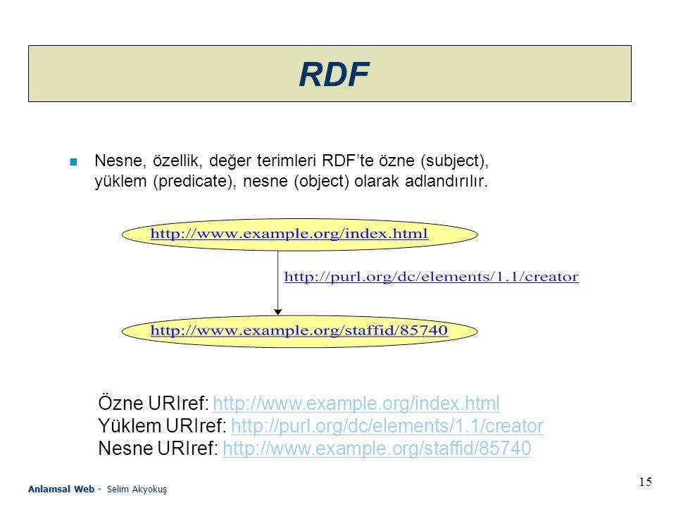 15 Anlamsal Web - Selim Akyokuş RDF n Nesne, özellik, değer terimleri RDF'te özne (subject), yüklem (predicate), nesne (object) olarak adlandırılır.