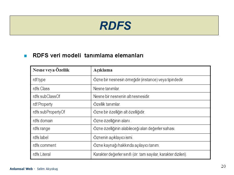 20 Anlamsal Web - Selim Akyokuş RDFS n RDFS veri modeli tanımlama elemanları Nesne veya ÖzellikAçıklama rdf:type Ö zne bir nesnesin ö rneğidir (instance) veya tipindedir.