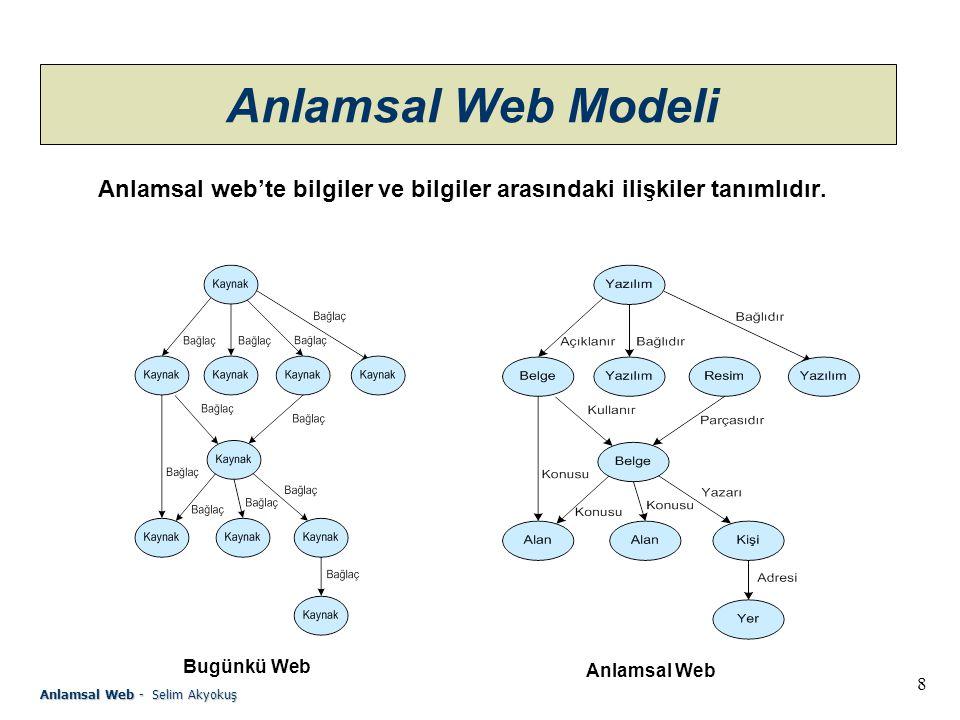 8 Anlamsal Web - Selim Akyokuş Anlamsal Web Modeli Anlamsal web'te bilgiler ve bilgiler arasındaki ilişkiler tanımlıdır.